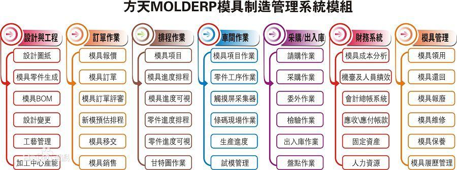 模具管理软件系统