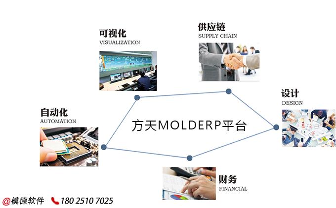 模具工厂都在用的模具管理软件?强烈推荐一款模具ERP系统